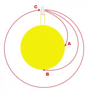 orbita planeta que gira alrededor del Sol