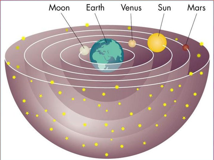 Teoria geocentrica planetas